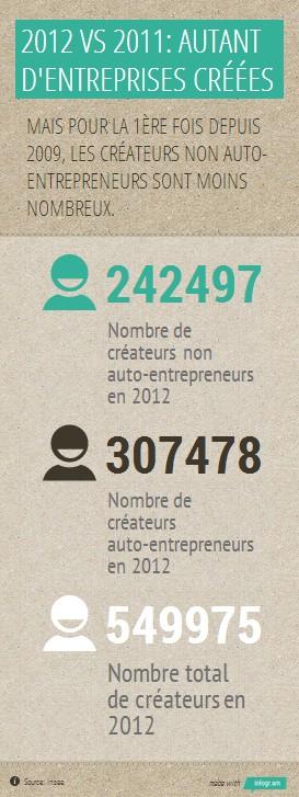 Créations d'entreprise en 2012
