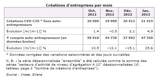 Créations d'entreprises janvier 2013