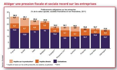 Pression fiscale