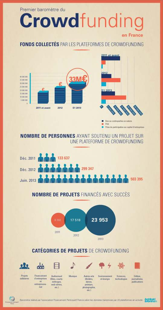 crowdfunding_french_barometer
