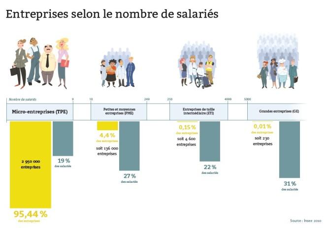 Entreprises françaises selon le nombre de salariés